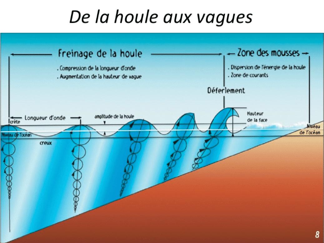 schéma retraçant la formation des vagues