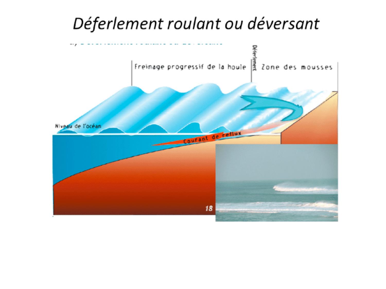 schéma explication déferlement des vagues à Lacanau