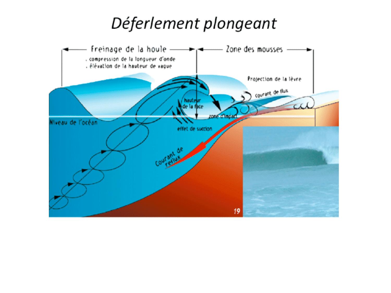 schéma expliquant le déferlement plongeant des vagues en surf