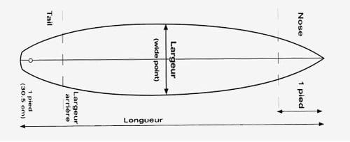 dessin d'une planche de surf avec des explications